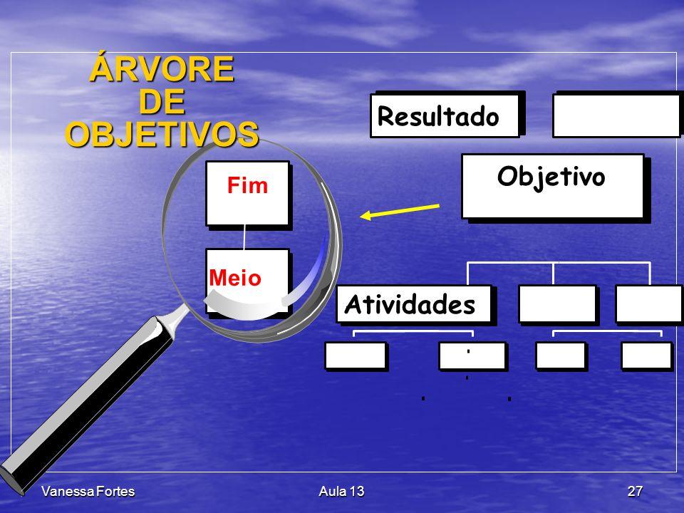 ÁRVORE DE OBJETIVOS Resultado Objetivo Atividades Fim Meio