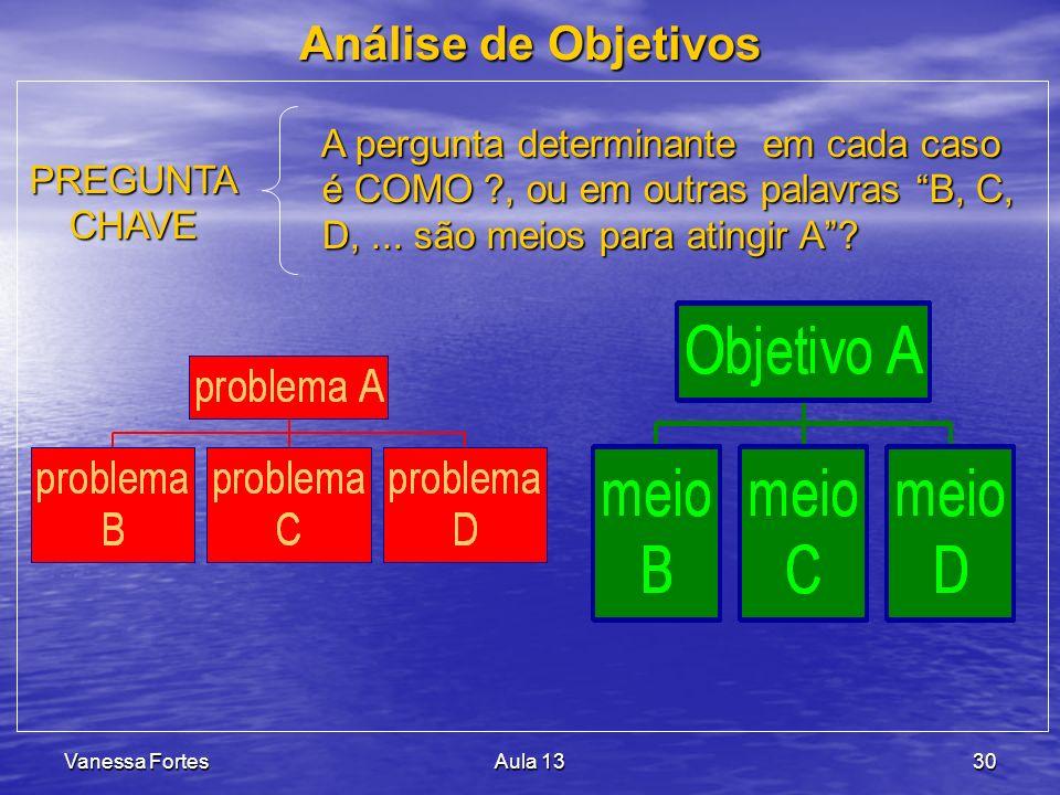 Análise de Objetivos A pergunta determinante em cada caso é COMO , ou em outras palavras B, C, D, ... são meios para atingir A