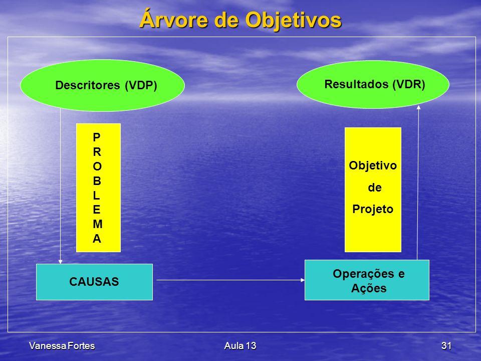 Árvore de Objetivos Descritores (VDP) Resultados (VDR) P R O B L E M A