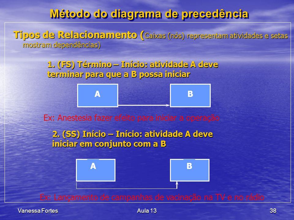Método do diagrama de precedência