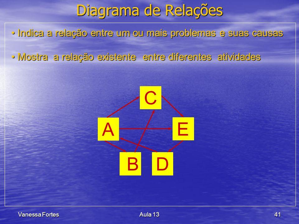 A C E D B Diagrama de Relações