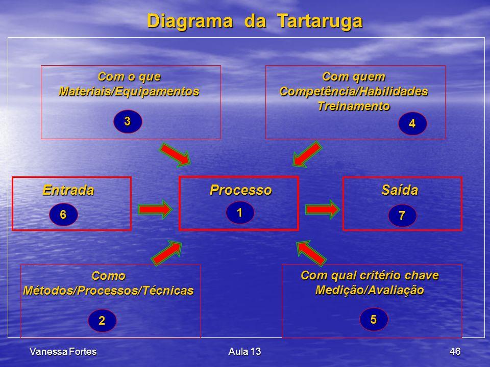 Diagrama da Tartaruga Entrada Processo Saída