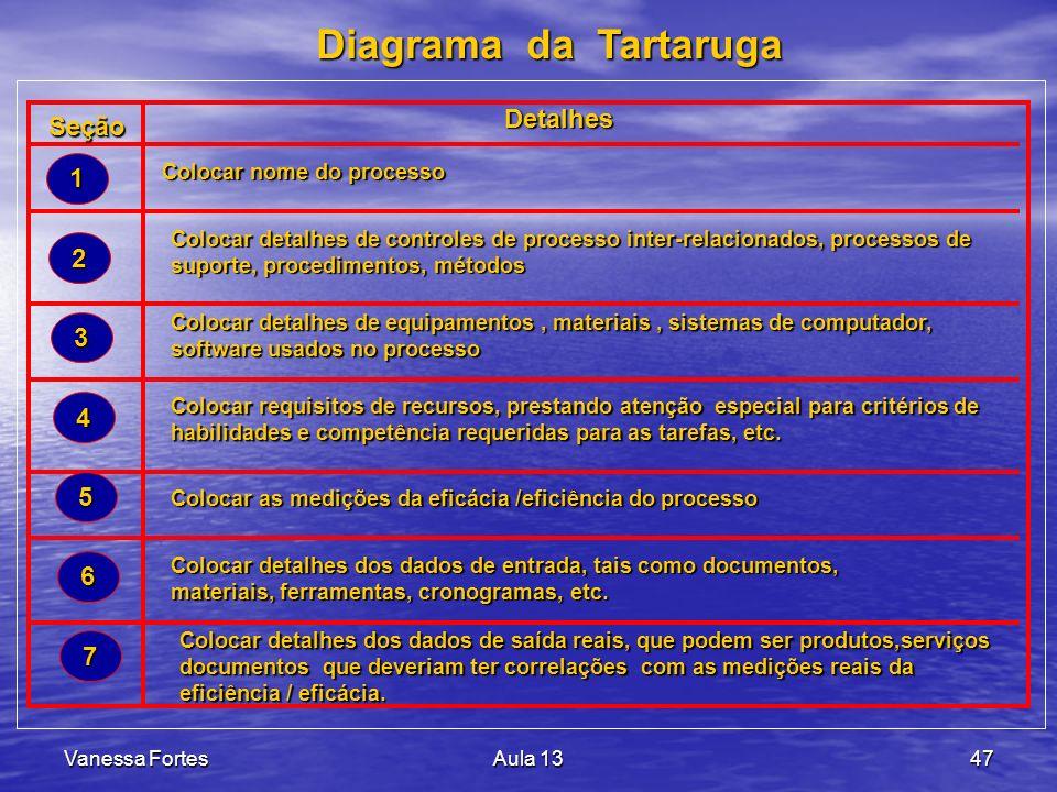 Diagrama da Tartaruga Detalhes Seção 1 2 3 4 5 6 7