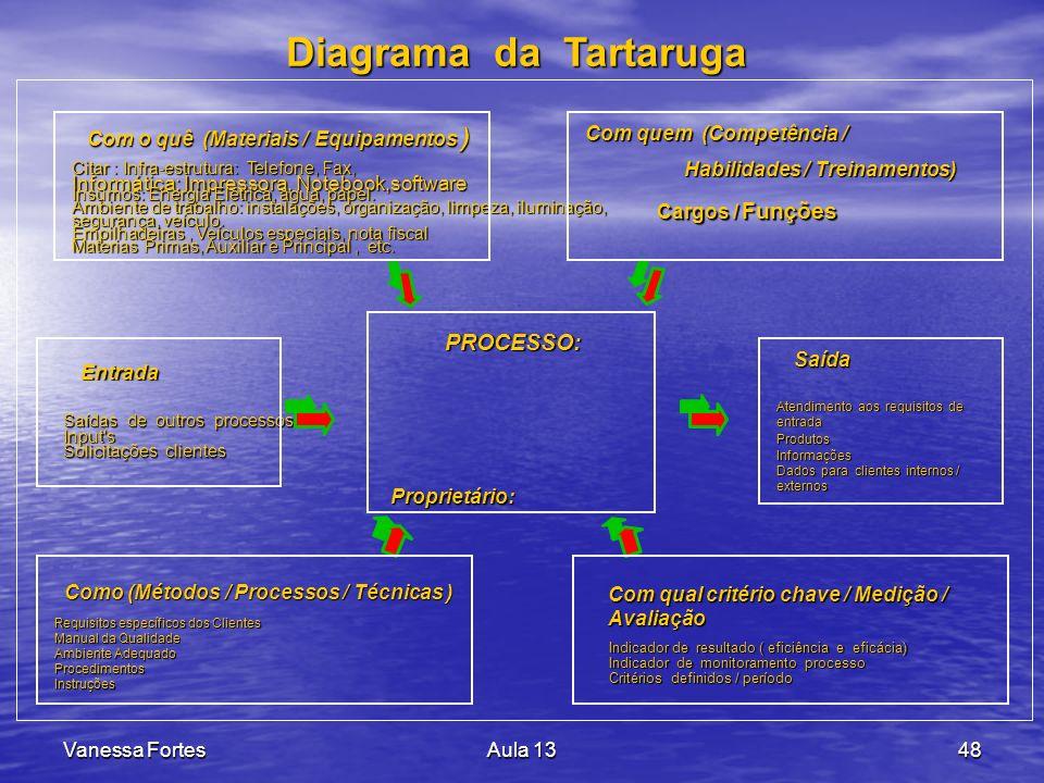 Diagrama da Tartaruga PROCESSO: Com o quê (Materiais / Equipamentos )