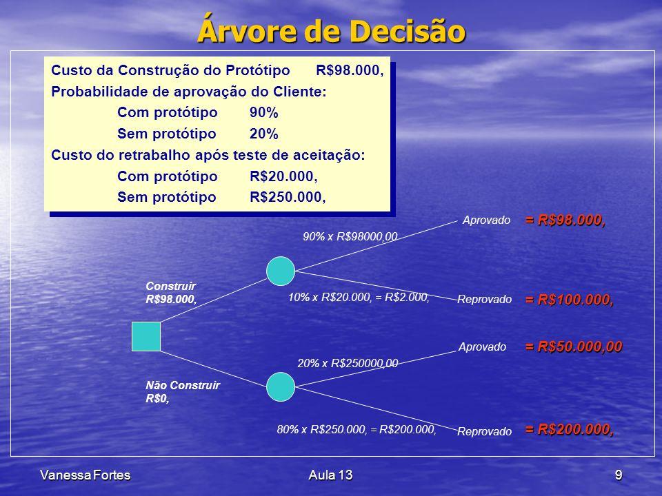 Árvore de Decisão Custo da Construção do Protótipo R$98.000,