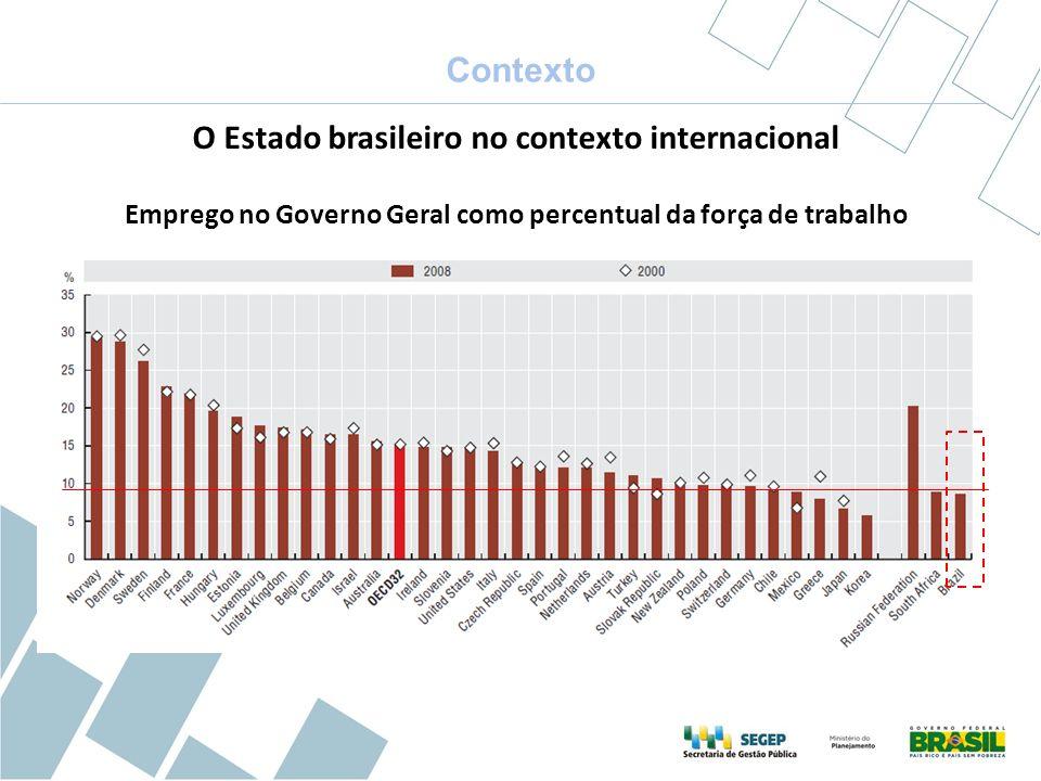 Emprego no Governo Geral como percentual da força de trabalho