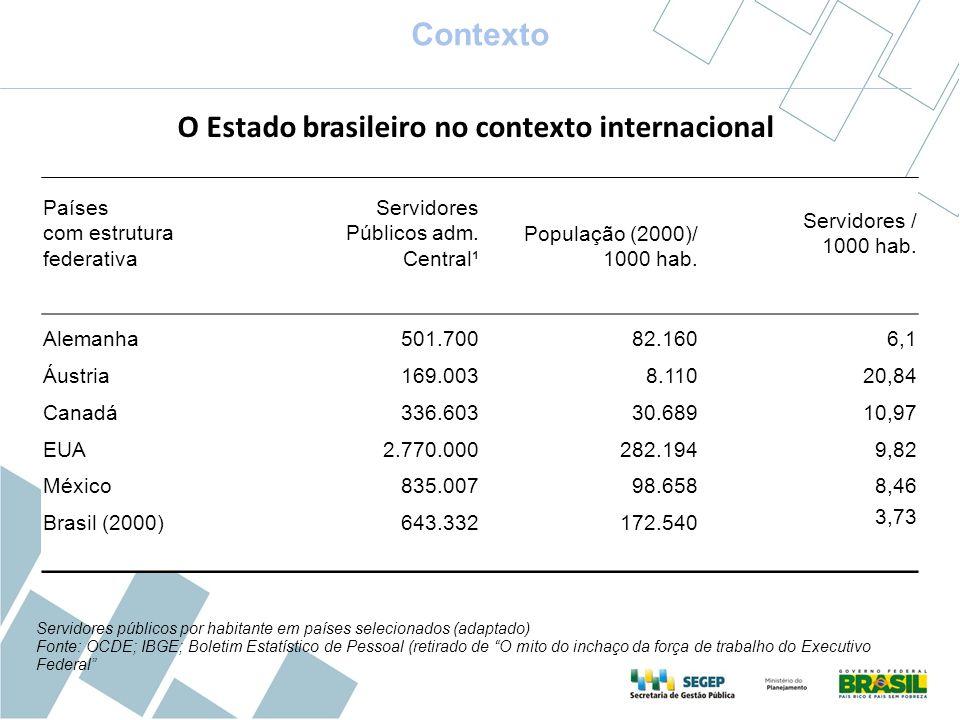 O Estado brasileiro no contexto internacional