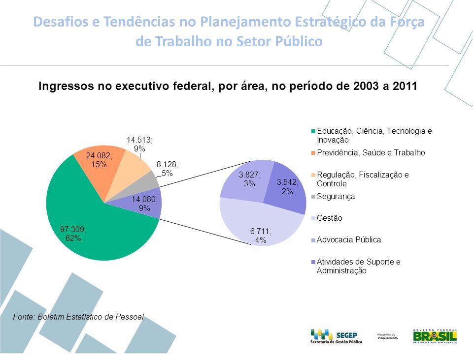 Ingressos no executivo federal, por área, no período de 2003 a 2011