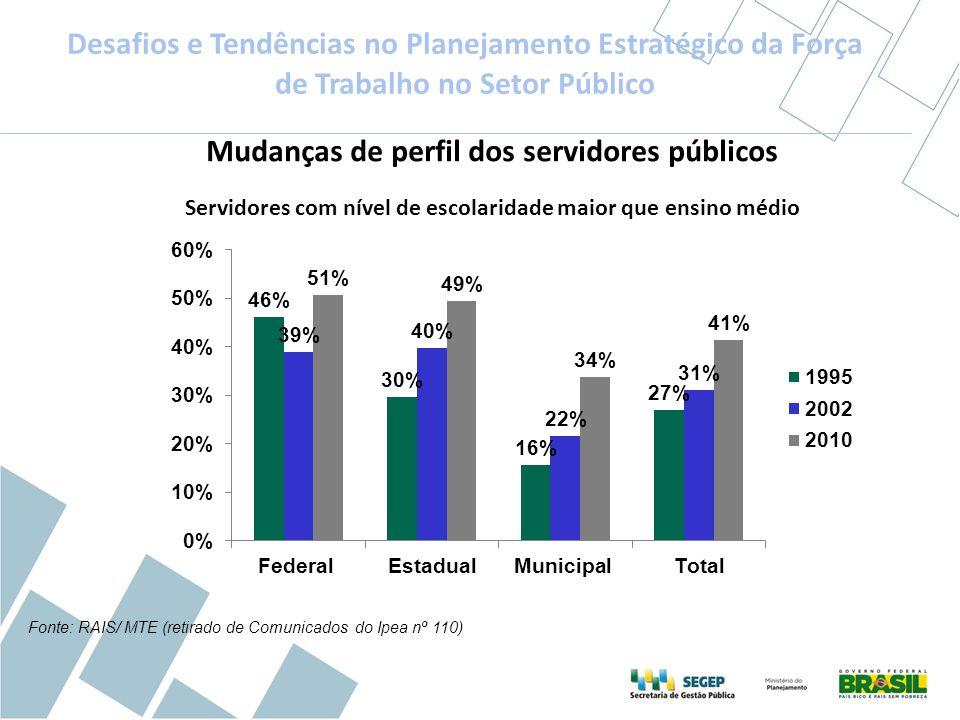 Mudanças de perfil dos servidores públicos