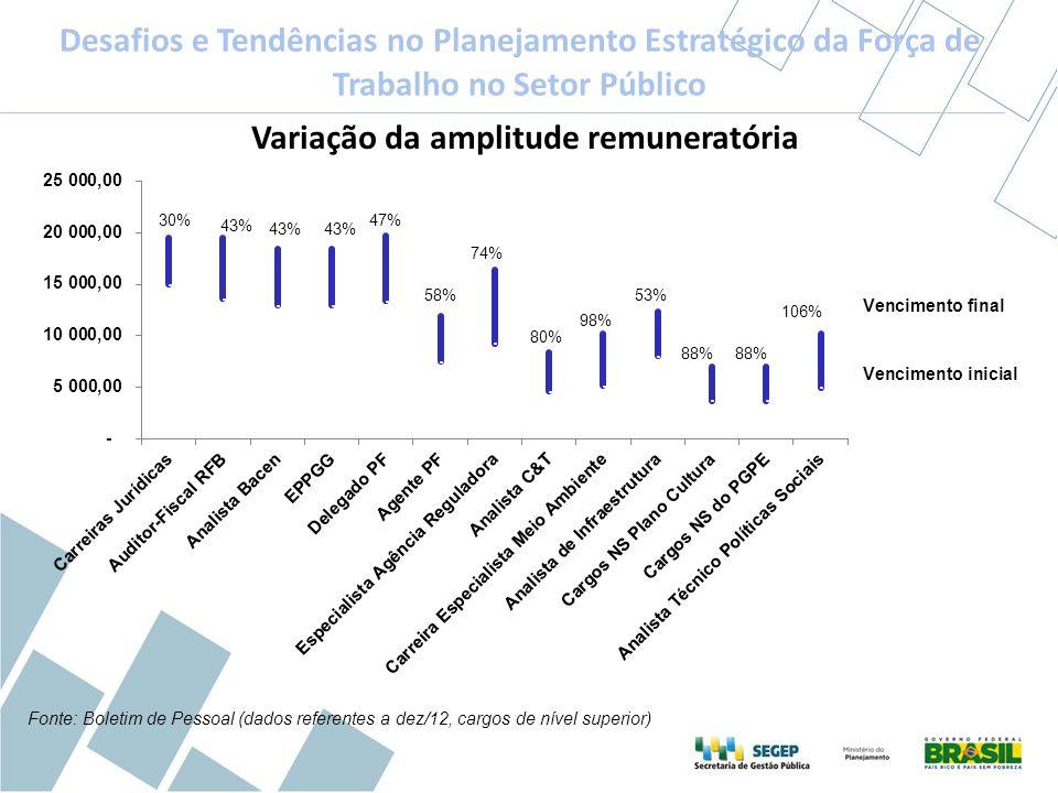 Variação da amplitude remuneratória