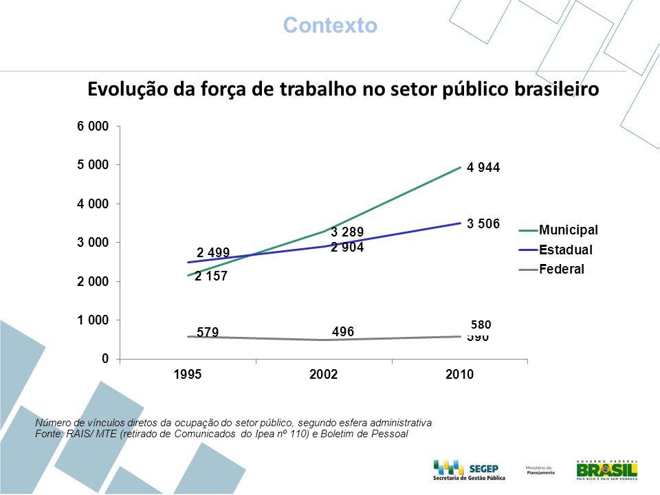 Evolução da força de trabalho no setor público brasileiro