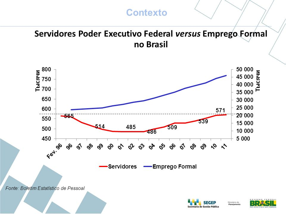 Servidores Poder Executivo Federal versus Emprego Formal no Brasil