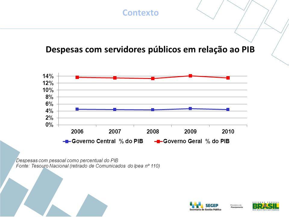 Despesas com servidores públicos em relação ao PIB