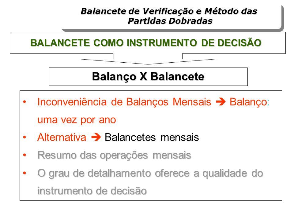 Balancete de Verificação e Método das