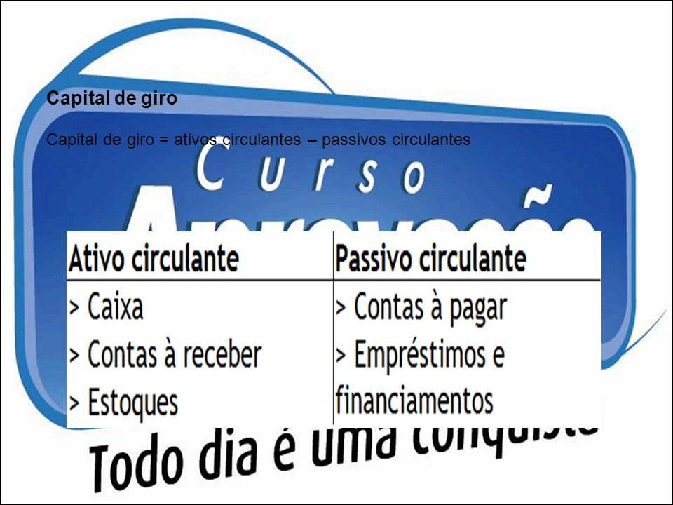 Capital de giro Capital de giro = ativos circulantes – passivos circulantes