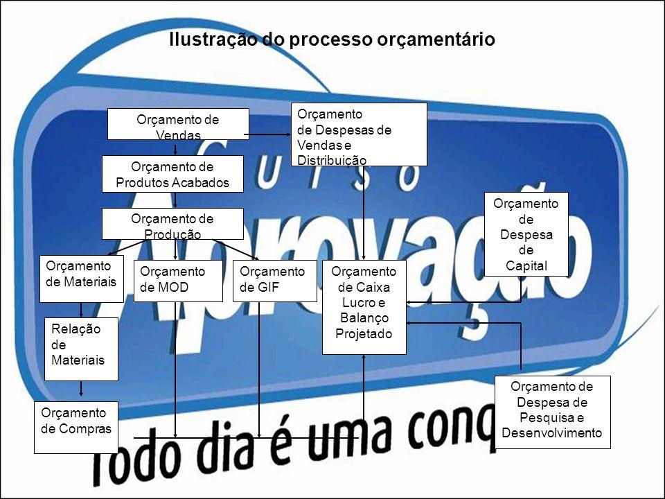 Ilustração do processo orçamentário