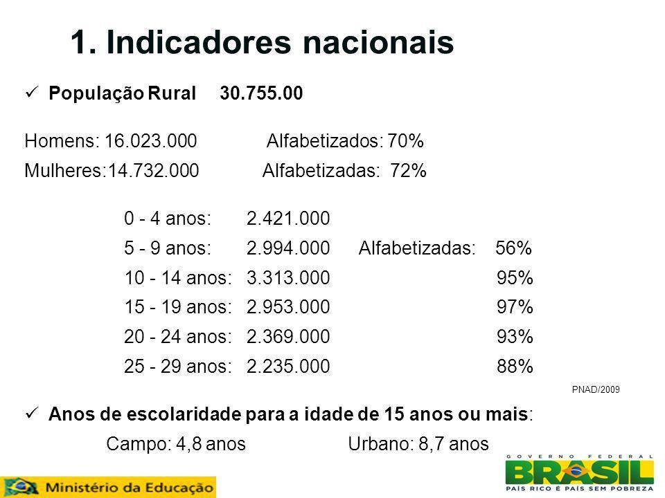 1. Indicadores nacionais