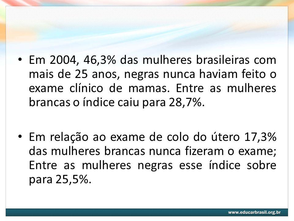 Em 2004, 46,3% das mulheres brasileiras com mais de 25 anos, negras nunca haviam feito o exame clínico de mamas. Entre as mulheres brancas o índice caiu para 28,7%.