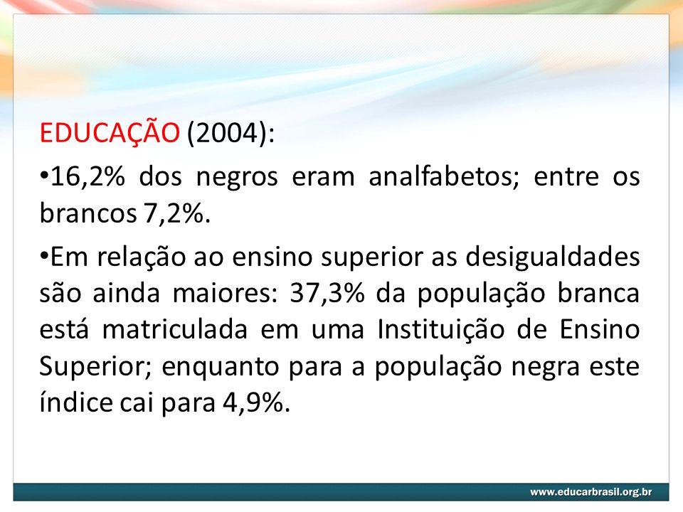 EDUCAÇÃO (2004):16,2% dos negros eram analfabetos; entre os brancos 7,2%.