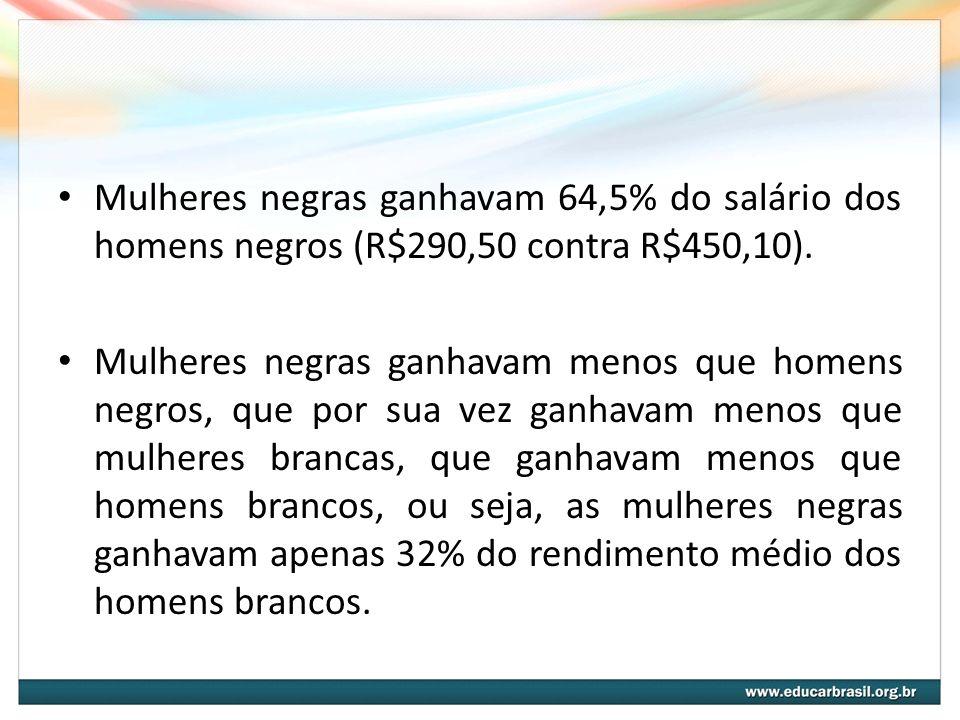 Mulheres negras ganhavam 64,5% do salário dos homens negros (R$290,50 contra R$450,10).