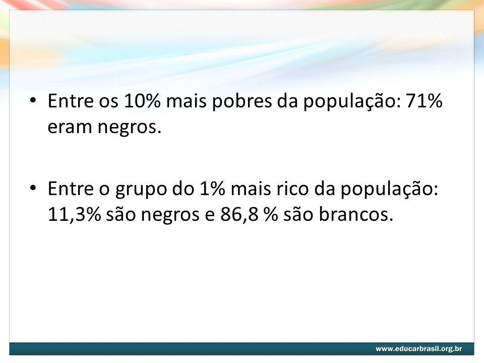 Entre os 10% mais pobres da população: 71% eram negros.