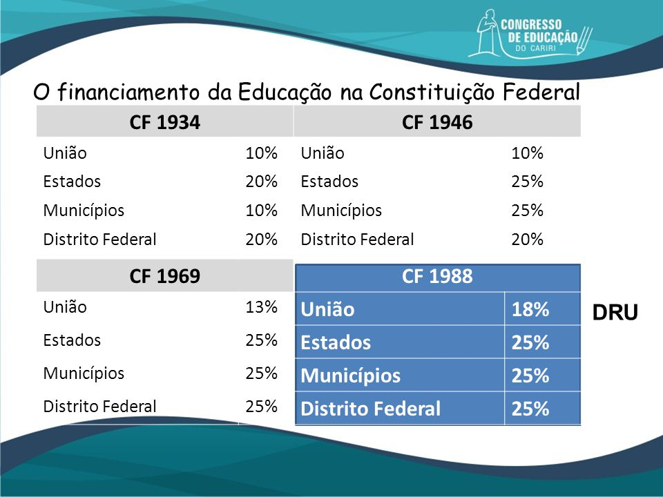 O financiamento da Educação na Constituição Federal CF 1934 CF 1946