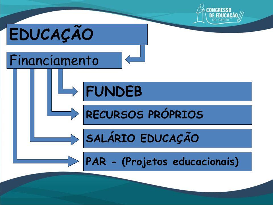 EDUCAÇÃO Financiamento FUNDEB RECURSOS PRÓPRIOS SALÁRIO EDUCAÇÃO