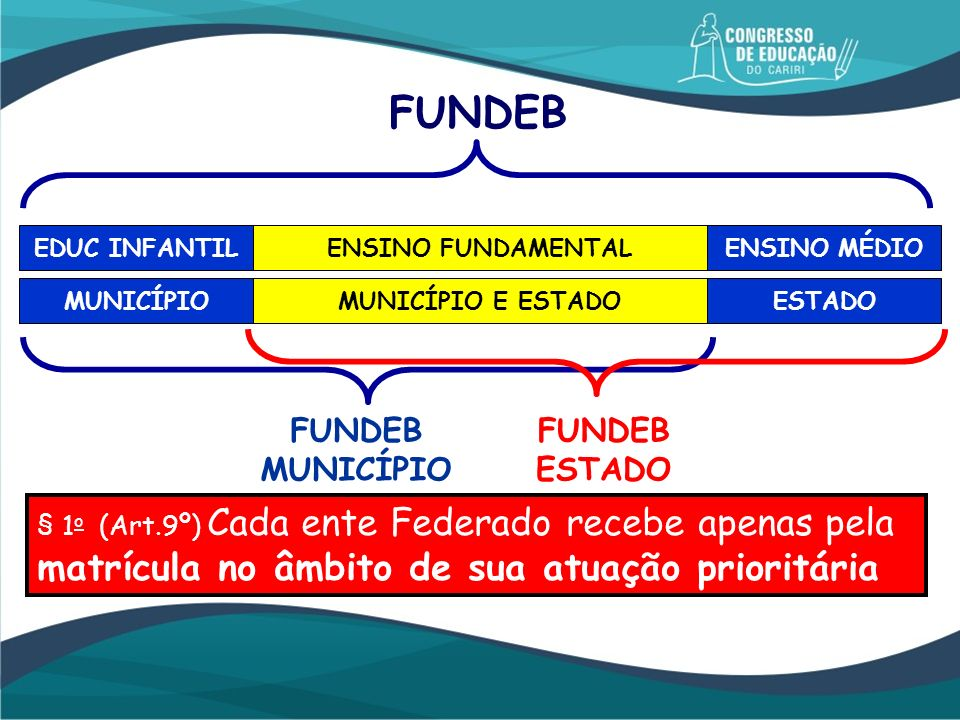 FUNDEB FUNDEB MUNICÍPIO FUNDEB ESTADO
