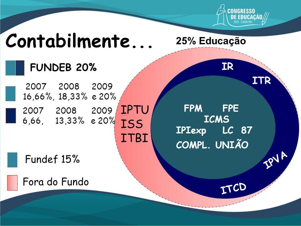Contabilmente... IPTU ISS ITBI 25% Educação IR FUNDEB 20% ITR IPVA