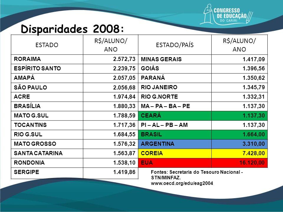 Disparidades 2008: ESTADO R$/ALUNO/ ANO ESTADO/PAÍS RORAIMA 2.572,73