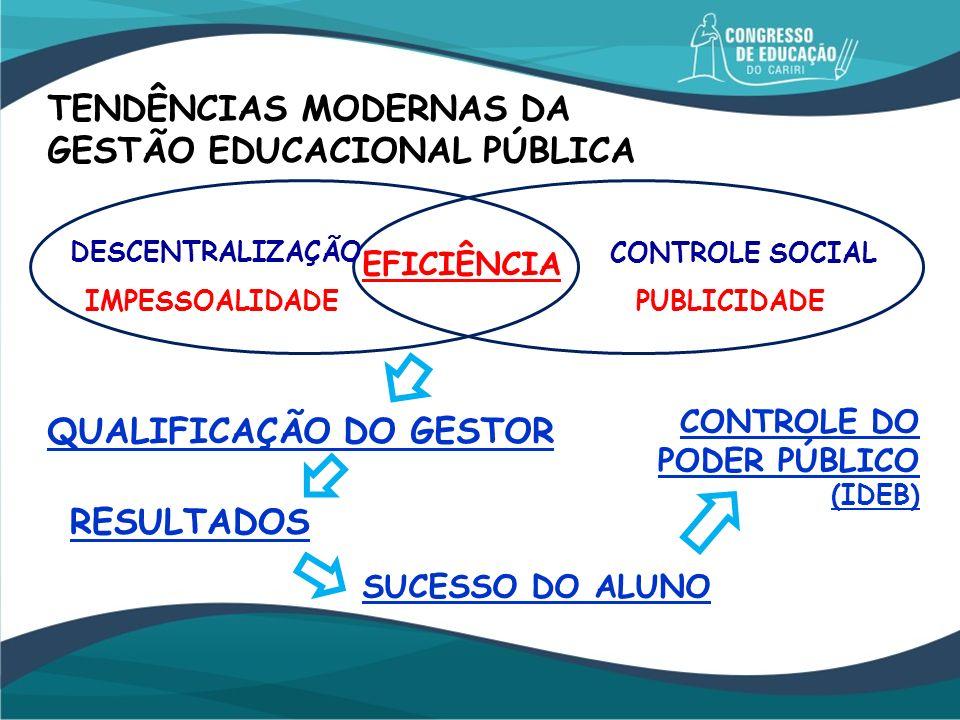 TENDÊNCIAS MODERNAS DA GESTÃO EDUCACIONAL PÚBLICA