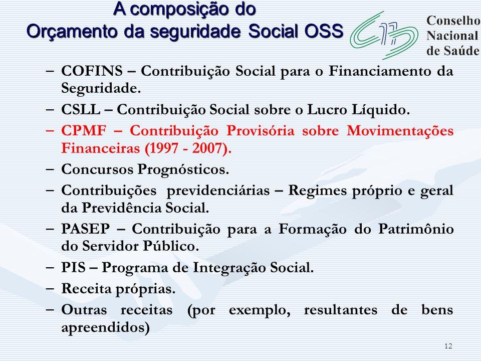 A composição do Orçamento da seguridade Social OSS