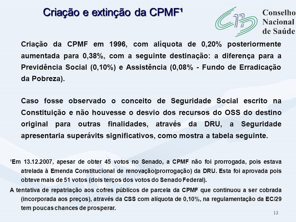 Criação e extinção da CPMF¹