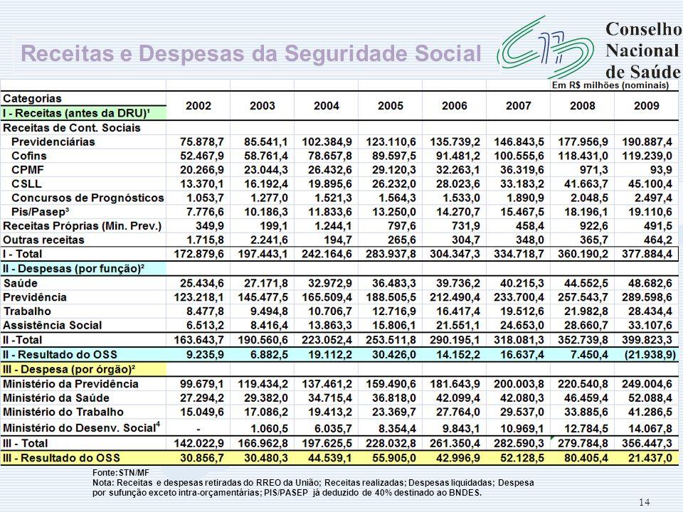 Receitas e Despesas da Seguridade Social