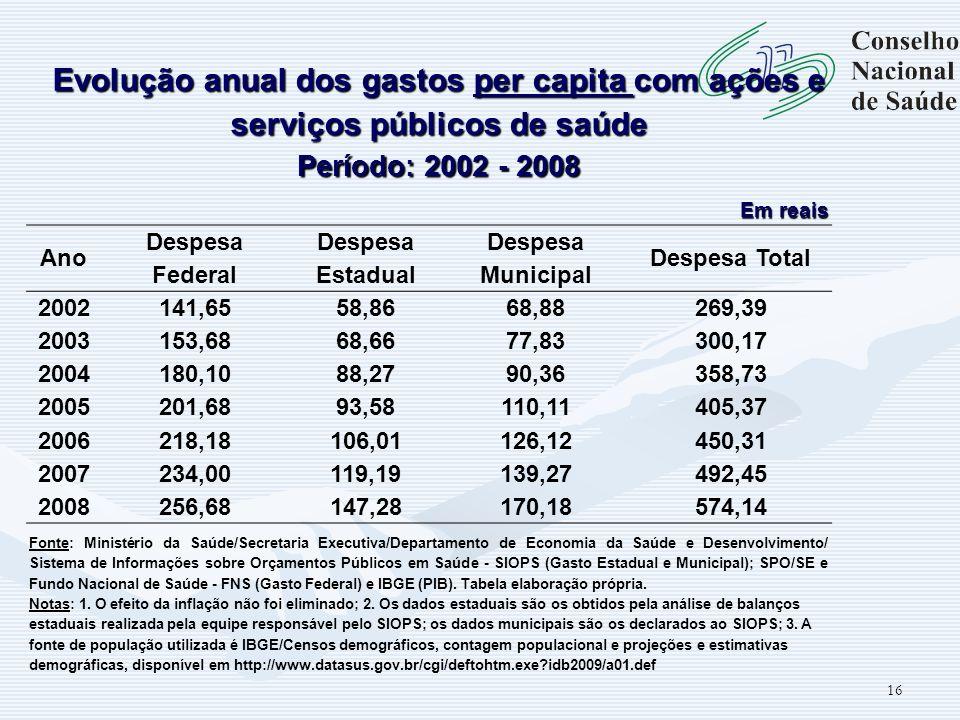 Evolução anual dos gastos per capita com ações e serviços públicos de saúde