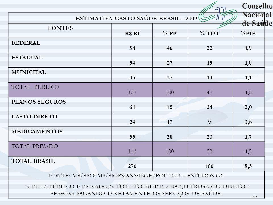 ESTIMATIVA GASTO SAÚDE BRASIL - 2009