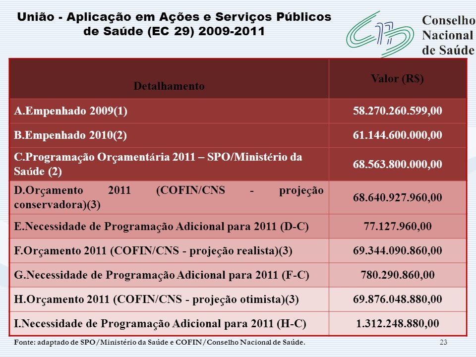 C.Programação Orçamentária 2011 – SPO/Ministério da Saúde (2)