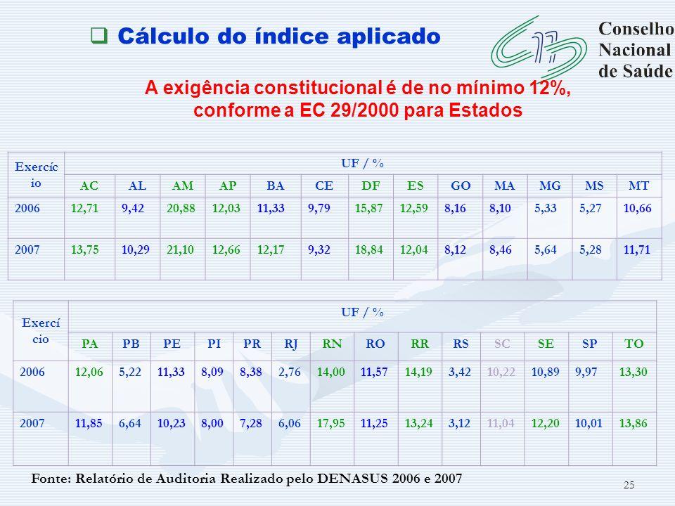 Cálculo do índice aplicado