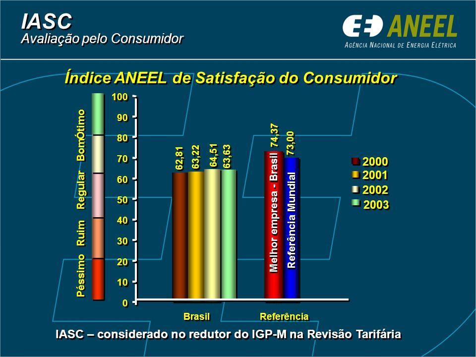 IASC Índice ANEEL de Satisfação do Consumidor
