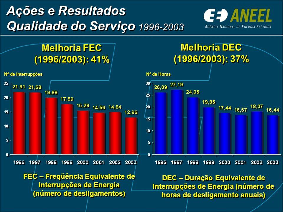 Ações e Resultados Qualidade do Serviço 1996-2003