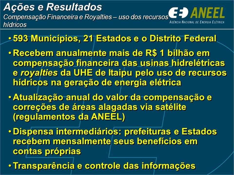 Ações e Resultados 593 Municípios, 21 Estados e o Distrito Federal