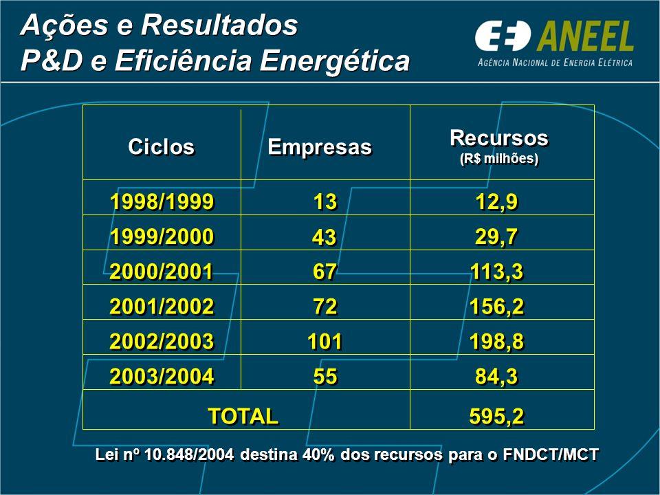P&D e Eficiência Energética