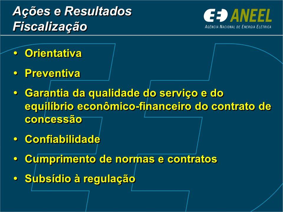 Ações e Resultados Fiscalização