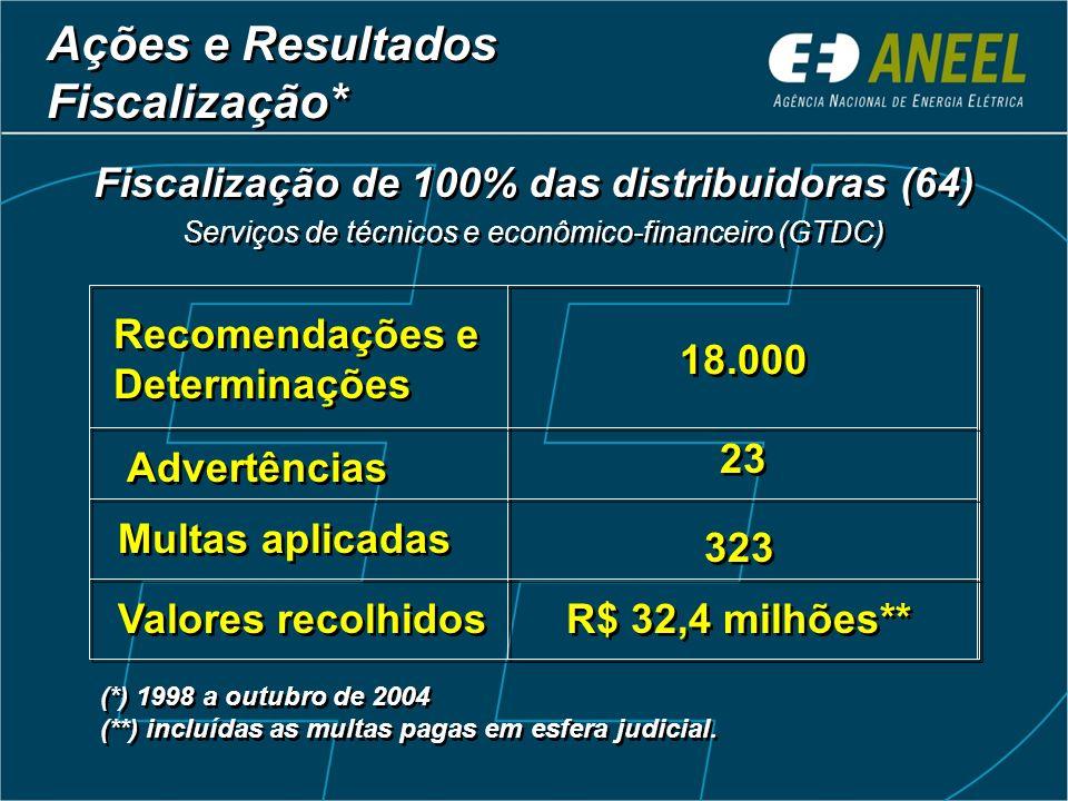 Fiscalização de 100% das distribuidoras (64)