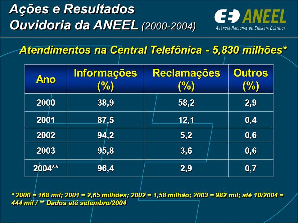 Atendimentos na Central Telefônica - 5,830 milhões*