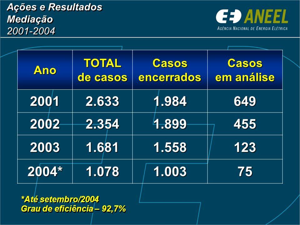 Ações e Resultados Mediação. 2001-2004. Ano. TOTAL de casos. Casos encerrados. Casos em análise.