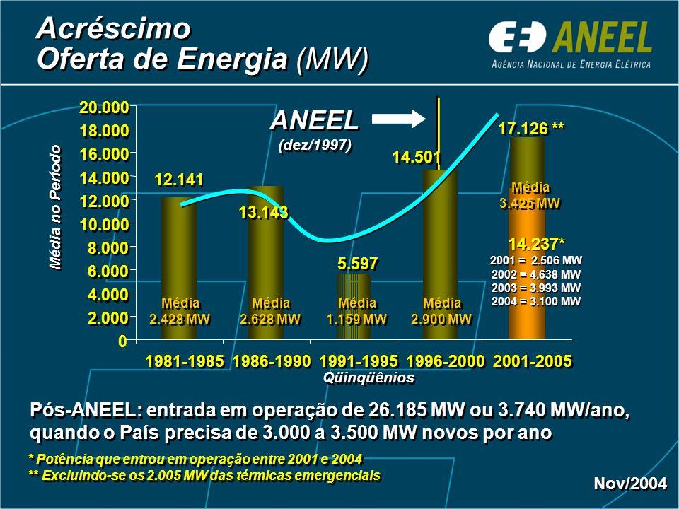 Acréscimo Oferta de Energia (MW) ANEEL(dez/1997)