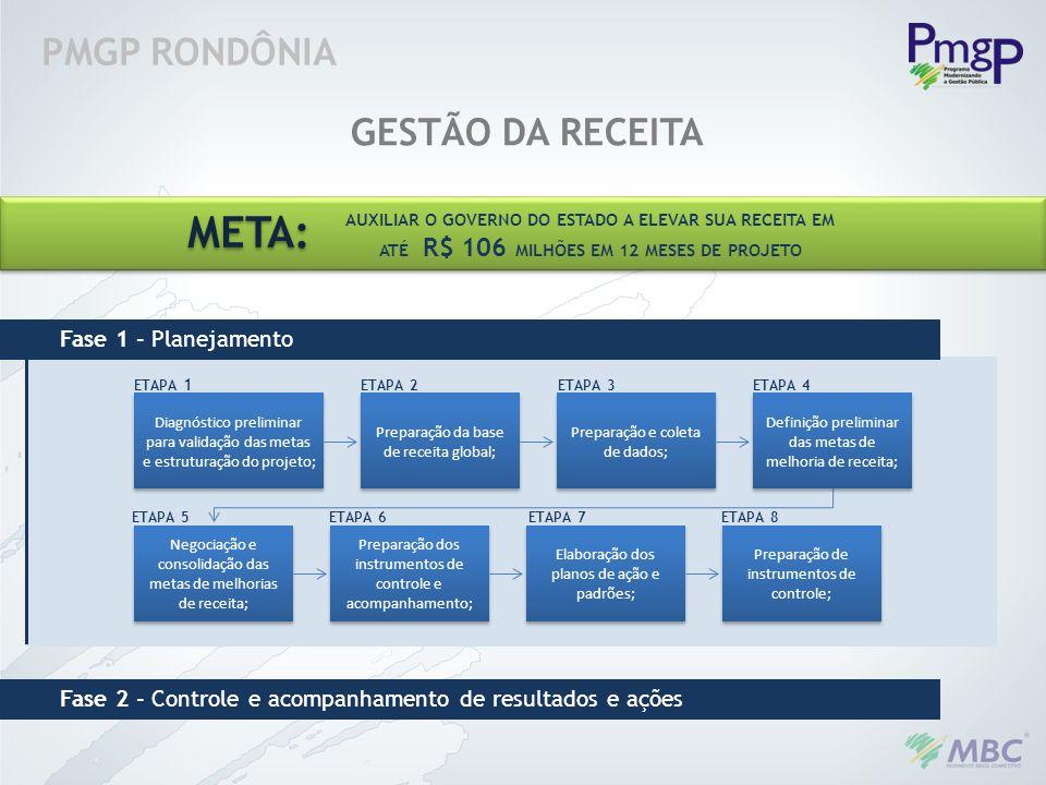 META: PMGP RONDÔNIA GESTÃO DA RECEITA Fase 1 - Planejamento