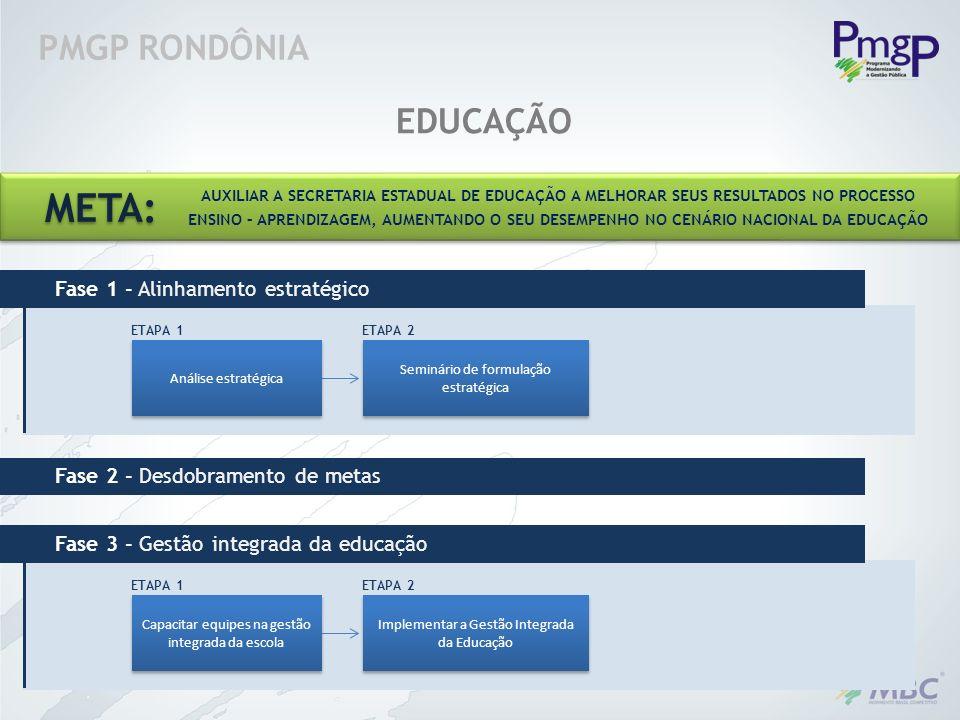 META: PMGP RONDÔNIA EDUCAÇÃO Fase 1 - Alinhamento estratégico