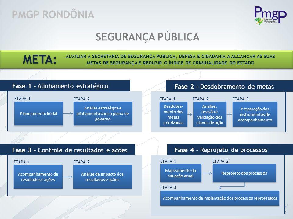 META: PMGP RONDÔNIA SEGURANÇA PÚBLICA Fase 1 - Alinhamento estratégico